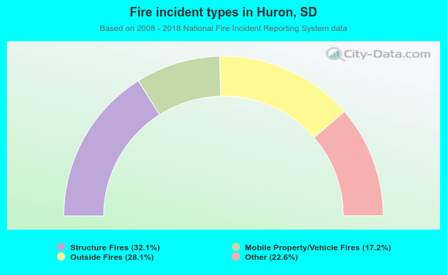 Fire incident types in Huron, SD