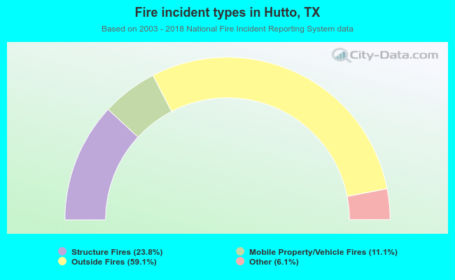 Fire incident types in Hutto, TX