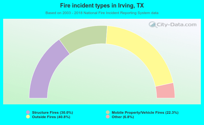 Fire incident types in Irving, TX