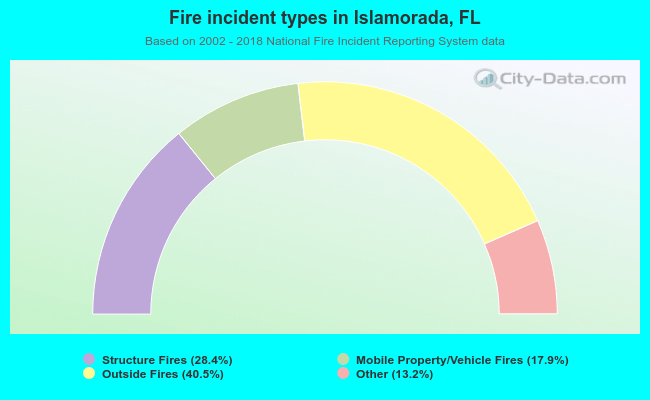 Fire incident types in Islamorada, FL