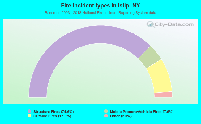 Fire incident types in Islip, NY