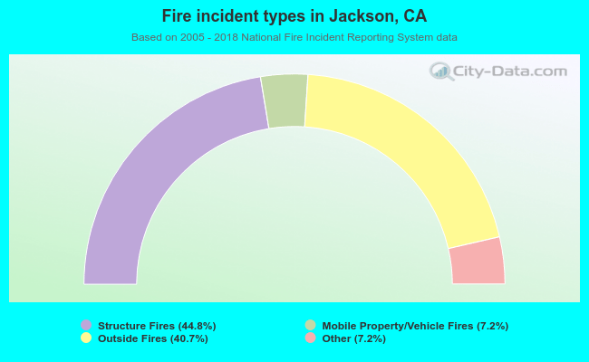 Fire incident types in Jackson, CA