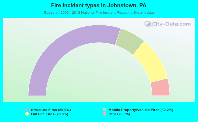 Fire incident types in Johnstown, PA