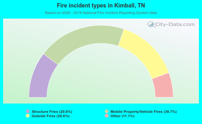 Fire incident types in Kimball, TN