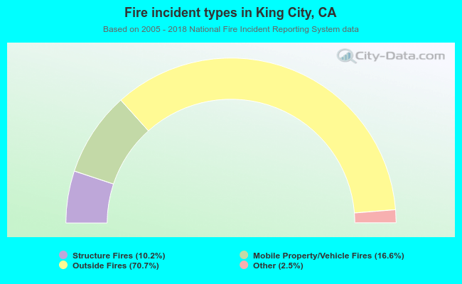 Fire incident types in King City, CA