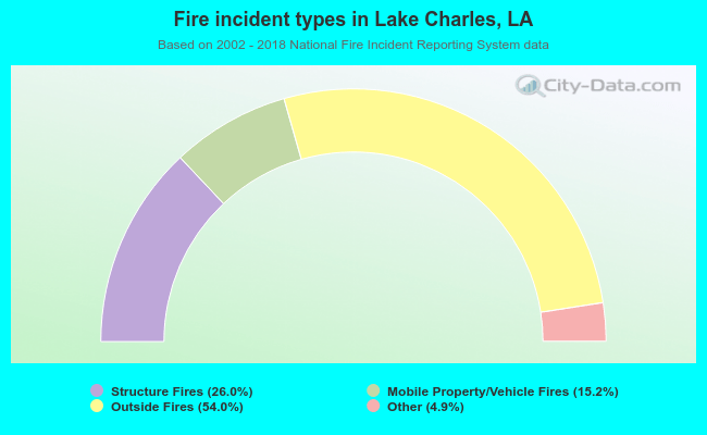 Fire incident types in Lake Charles, LA