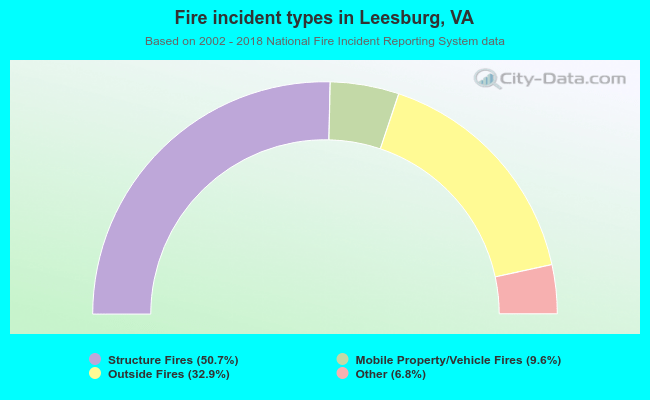 Fire incident types in Leesburg, VA
