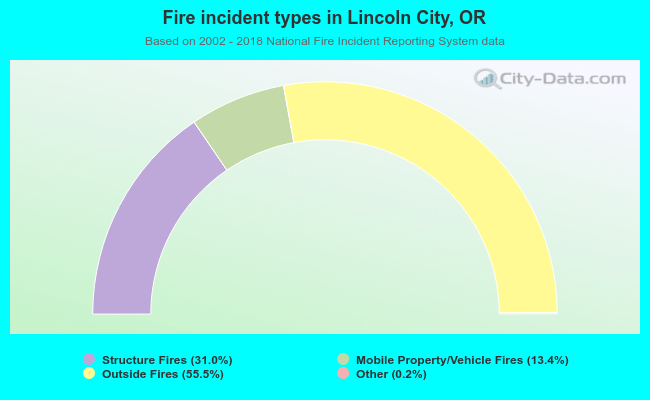 Fire incident types in Lincoln City, OR