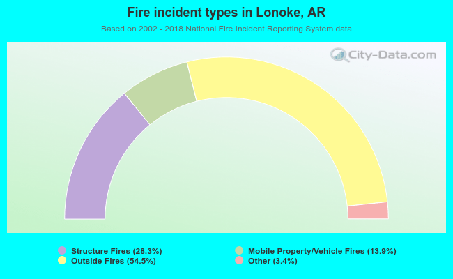 Fire incident types in Lonoke, AR