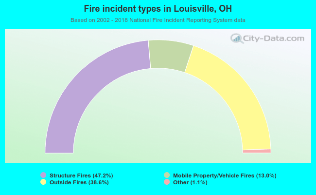 Fire incident types in Louisville, OH