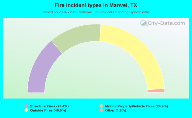 Fire incident types in Manvel, TX