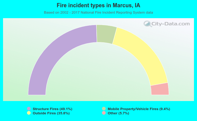Fire incident types in Marcus, IA