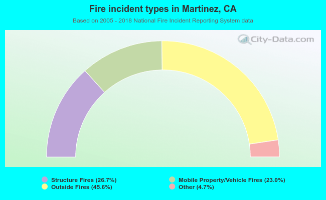 Fire incident types in Martinez, CA