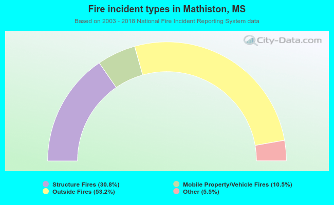 Fire incident types in Mathiston, MS