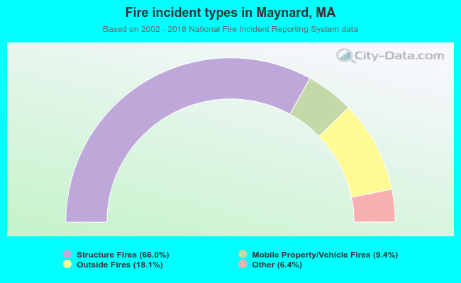 Fire incident types in Maynard, MA