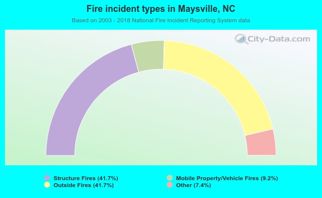 Fire incident types in Maysville, NC