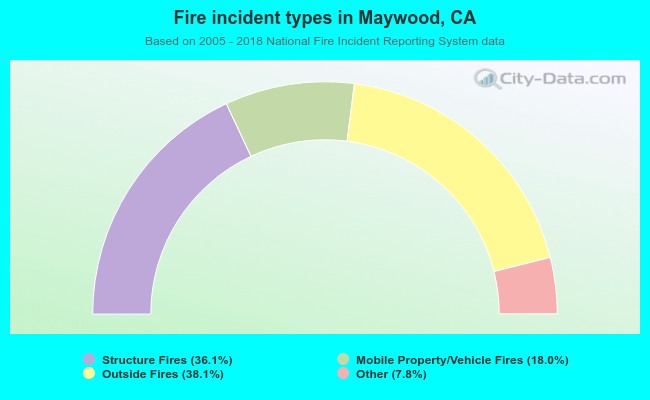Fire incident types in Maywood, CA
