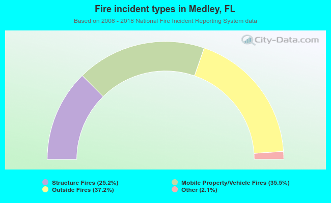 Fire incident types in Medley, FL