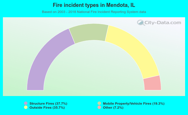 Fire incident types in Mendota, IL