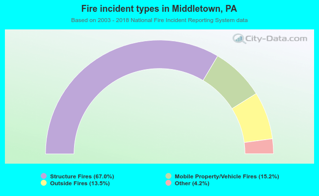 Fire incident types in Middletown, PA