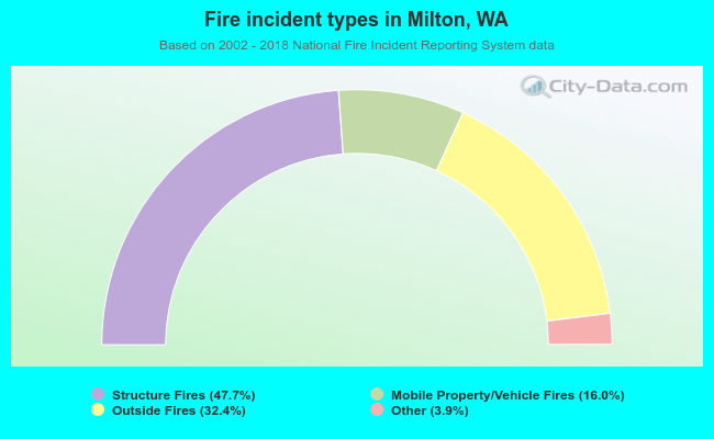 Fire incident types in Milton, WA