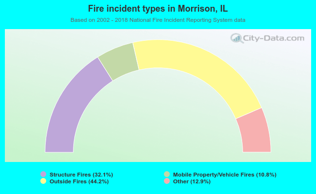 Fire incident types in Morrison, IL