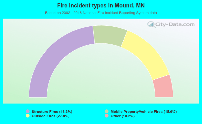 Fire incident types in Mound, MN