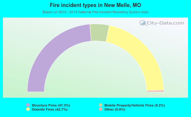 Fire incident types in New Melle, MO