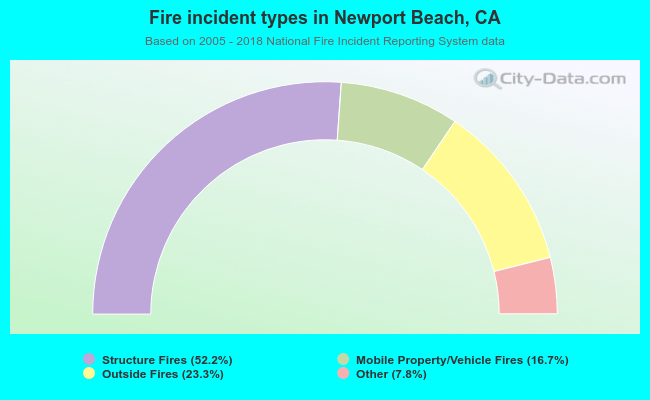 Fire incident types in Newport Beach, CA
