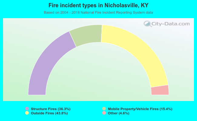 Fire incident types in Nicholasville, KY