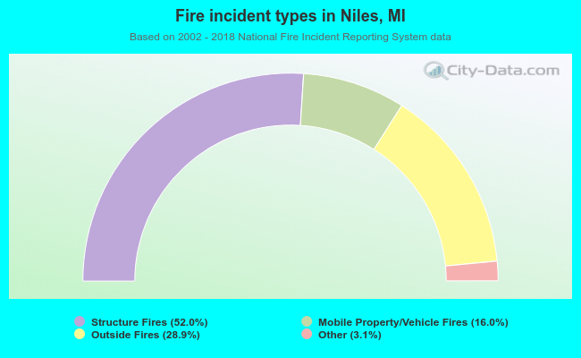 Fire incident types in Niles, MI
