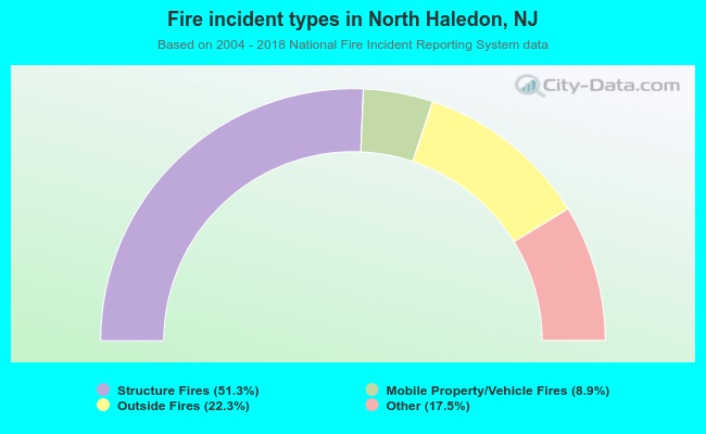 Fire incident types in North Haledon, NJ