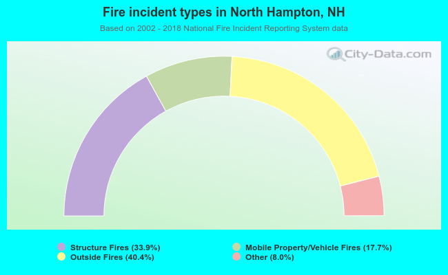Fire incident types in North Hampton, NH