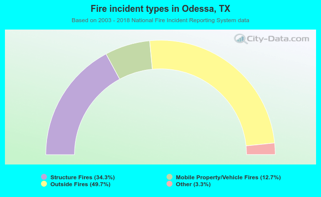 Fire incident types in Odessa, TX