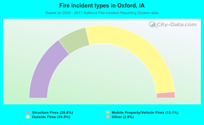 Fire incident types in Oxford, IA