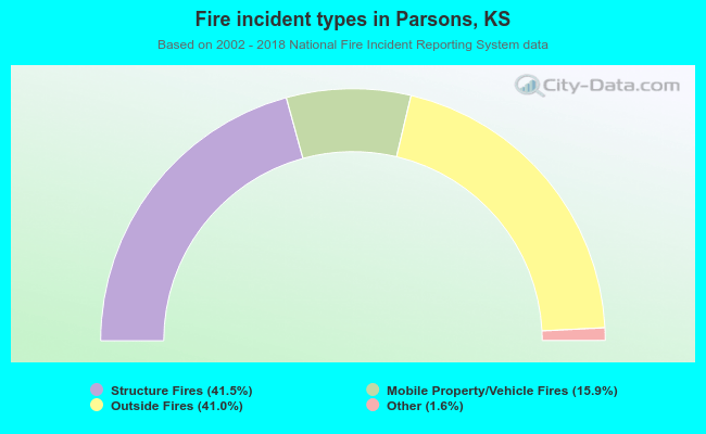 Fire incident types in Parsons, KS