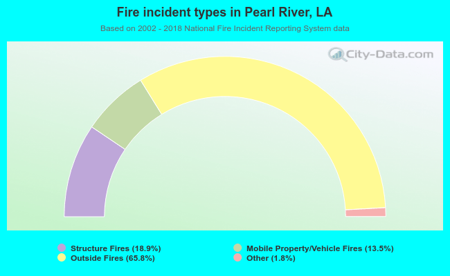 Fire incident types in Pearl River, LA