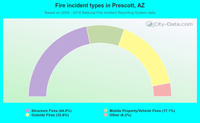Fire incident types in Prescott, AZ
