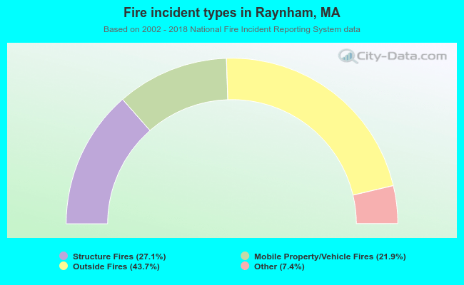 Fire incident types in Raynham, MA
