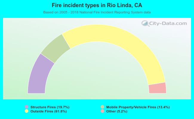 Fire incident types in Rio Linda, CA