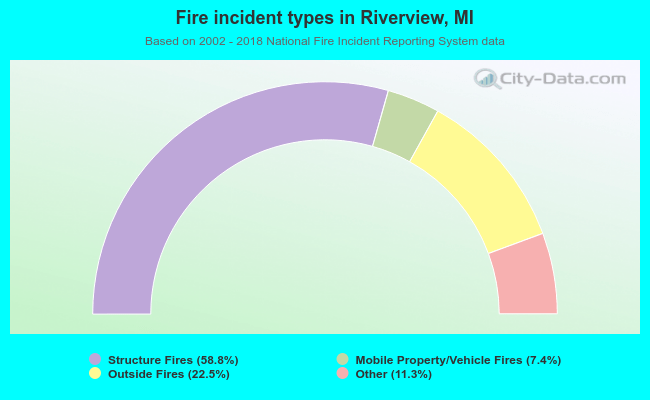Fire incident types in Riverview, MI