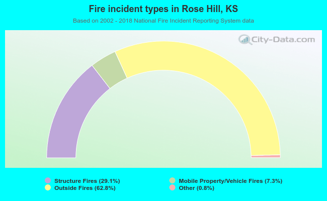 Fire incident types in Rose Hill, KS