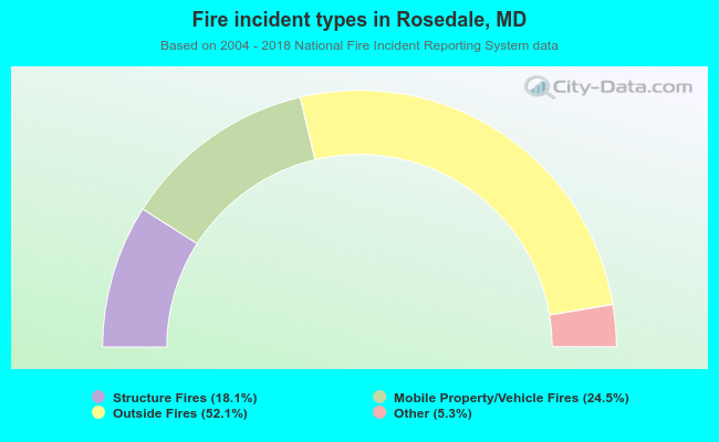 Fire incident types in Rosedale, MD