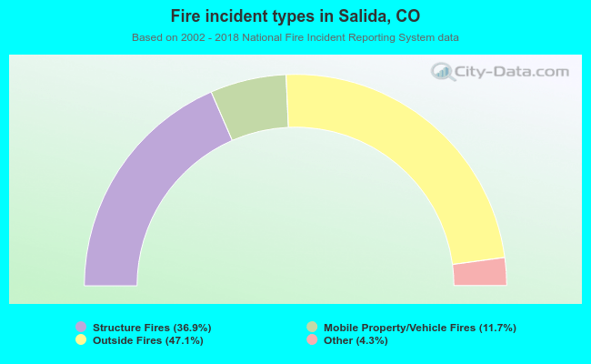 Fire incident types in Salida, CO