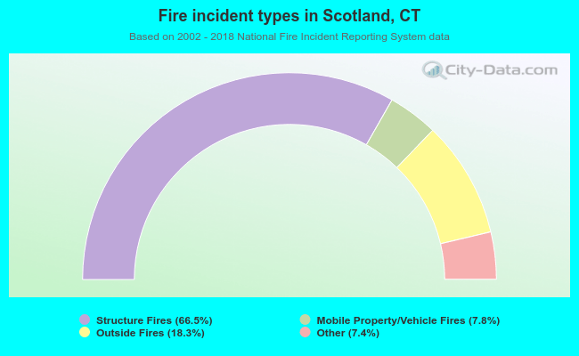 Fire incident types in Scotland, CT