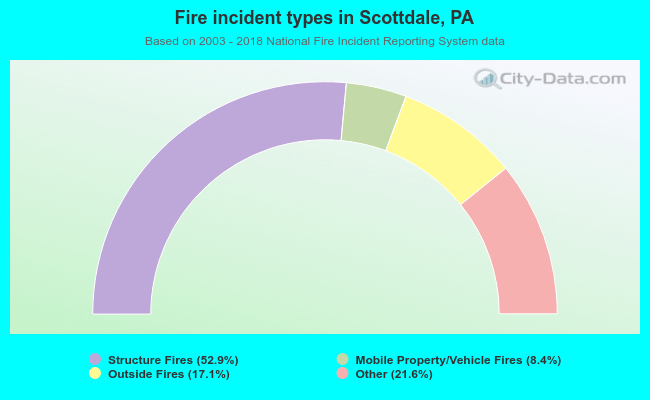 Fire incident types in Scottdale, PA