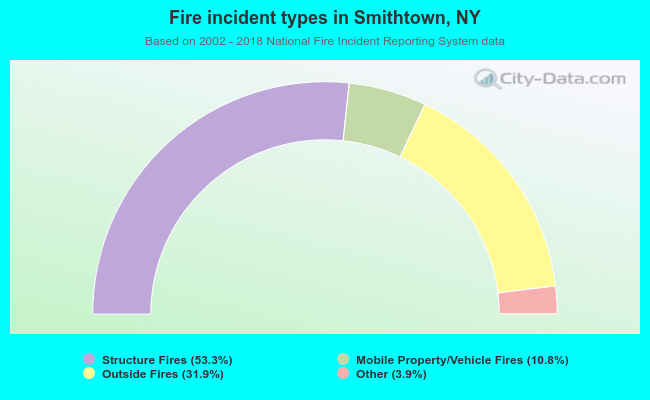 Fire incident types in Smithtown, NY