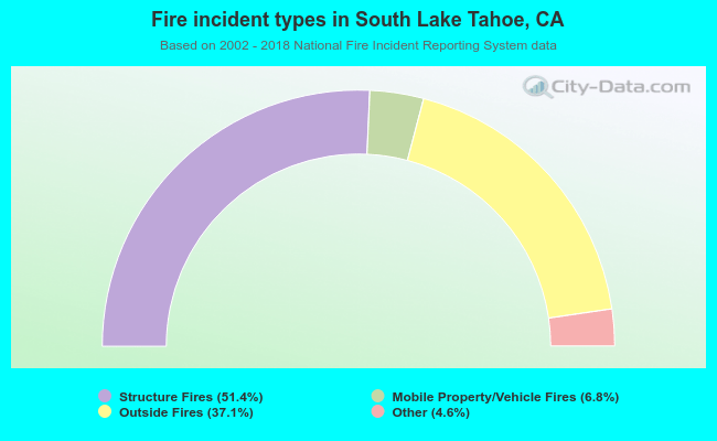 Fire incident types in South Lake Tahoe, CA