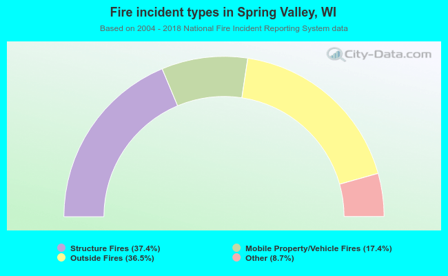 Fire incident types in Spring Valley, WI