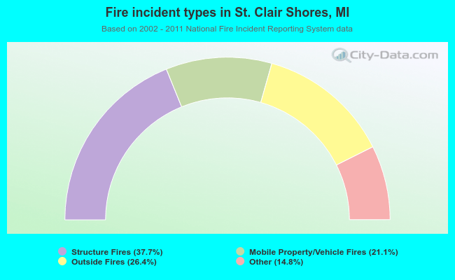 Fire incident types in St. Clair Shores, MI